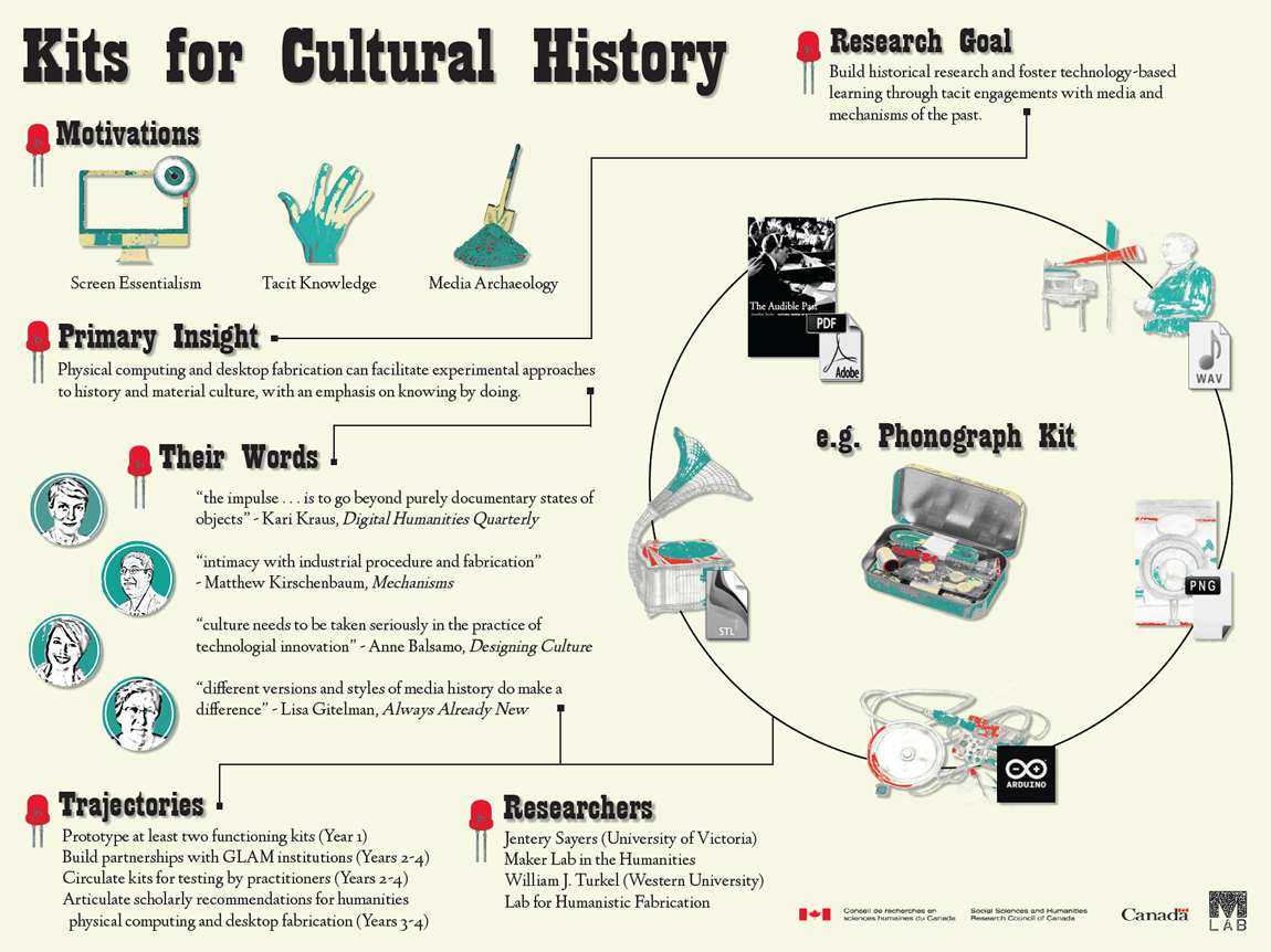 Kits for Cultural History