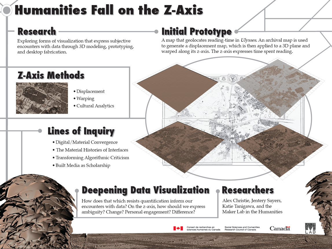 Humanities Fall on the Z Axis