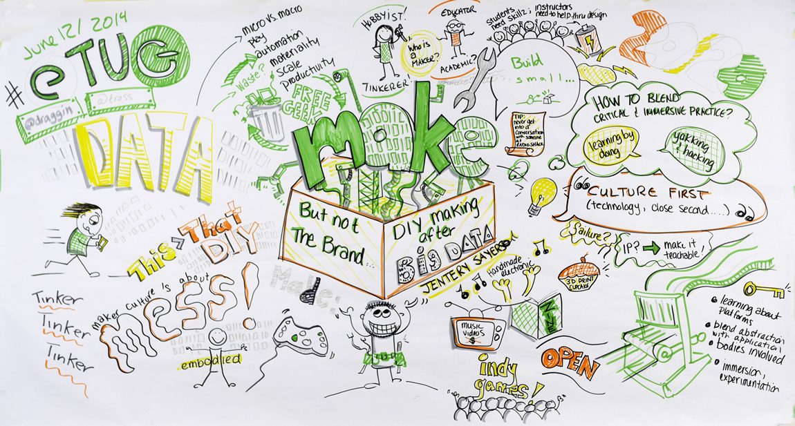 Visual summary of Jentery's ETUG keynote by Jason Toal and Tracy Kelly