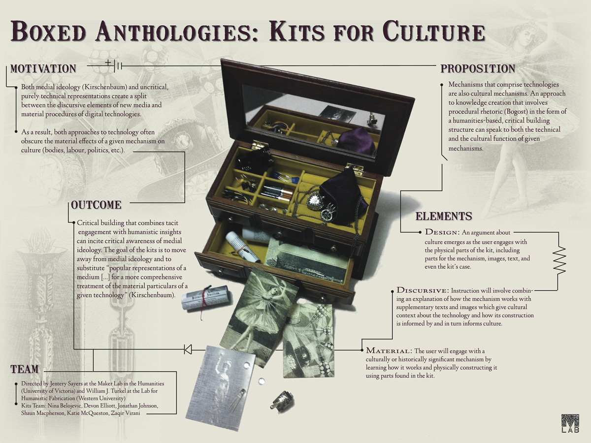 "Poster about the ""Boxed Anthologies: Kits for Culture"" project, including motivation, proposition, outcome, and elements of the project"