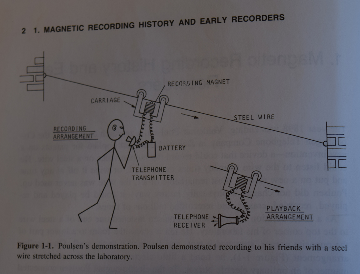 Early Magnetic Recording: Illustration
