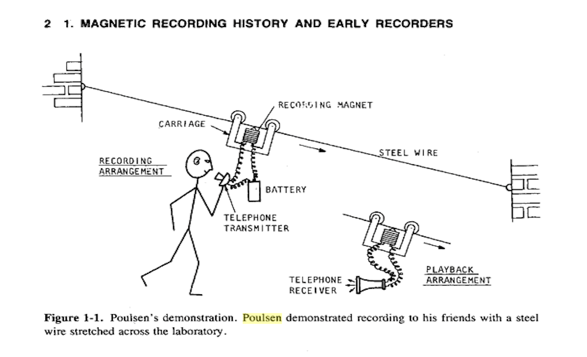 Poulsen's early magnetic recording experiment (illustrated by Marvin Camras)Poulsen's early magnetic recording experiment (illustrated by Marvin Camras)